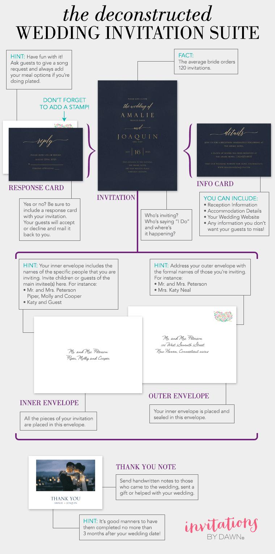 The Deconstructed Wedding Invitation Ensemble
