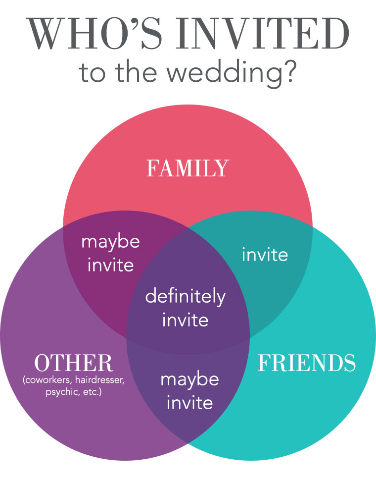 Who's invited to the wedding?
